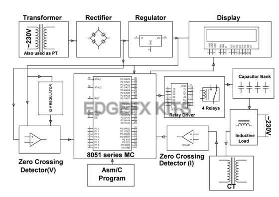Block Diagram by Edgefx Kits
