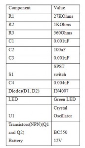 Circuit Components Table 1