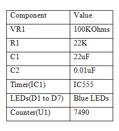 Circuit Components Table 3