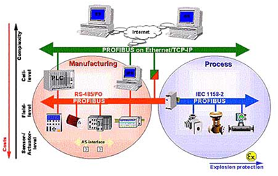 Equipments of Automated Industry