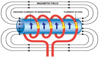 Working of Inductor
