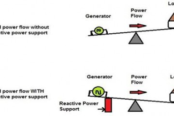 Importance of reactive power