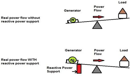 Importance of Reactive Power in Power Generation and