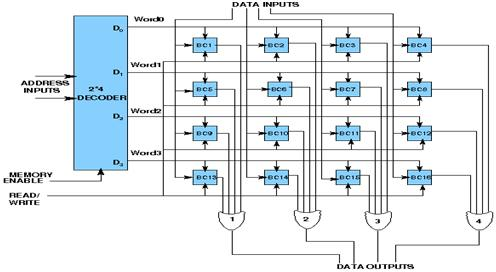 what are the different types of memory modules?  memory schematic