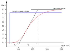 Process reaction curve