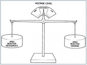 Voltage control by Reactive power