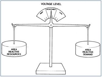 importance of reactive power in power generation and transmission voltage control by reactive power
