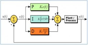 Working of PID controller