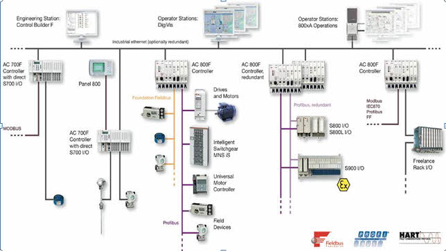 distributed control system - basic elements & features of dcs, Wiring block