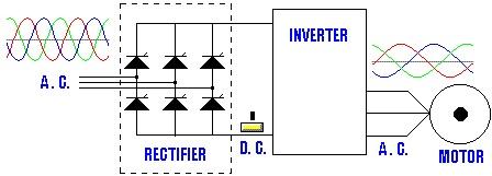 Application of VFD