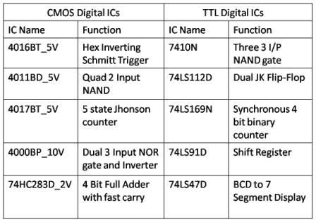Common Digital ICs