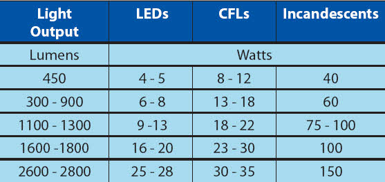 Comparision of Lamps by wattage