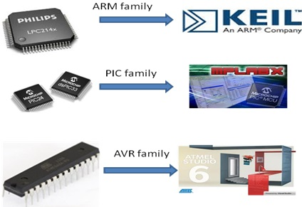 IDE selection of microcontrollers
