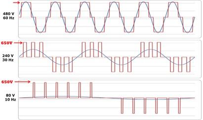 Output waveforms of VFD