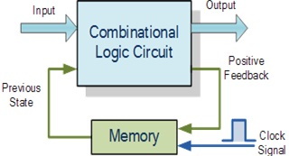 Sequential digital logic circuit