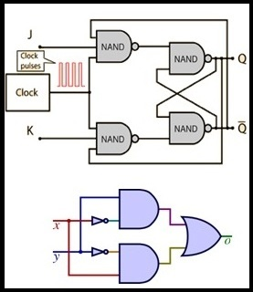 what are the different types of digital logic circuits with working?types of digital logic circuits