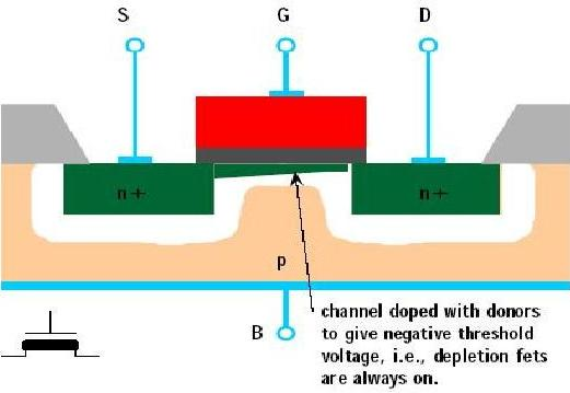 Depletion mode MOSFET transistor