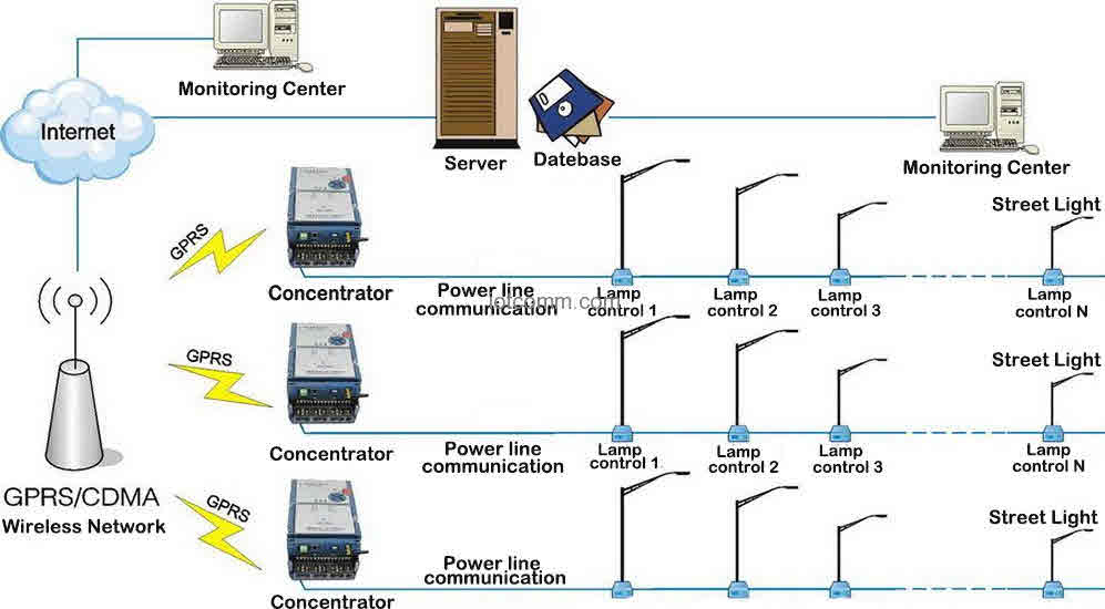 Wireless Street Light Control