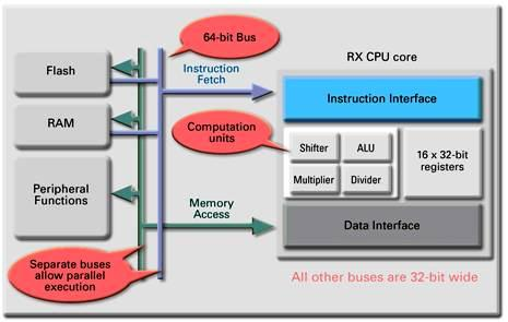 CISC based architecture