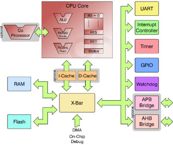 RISC based architecture