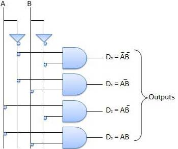 Combinational Circuit- 2:4 Decoder