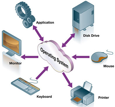 Different Types Of Computer Operating Systems And Os Functions