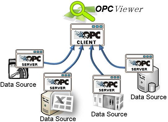 Data exchanging by OPC system