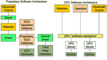 Architecture of OPC