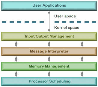 Architecture of operating system