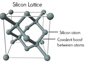 What are the Major Reasons Behind Silicon Uses in Electronics?