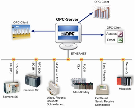 OPC client-server system