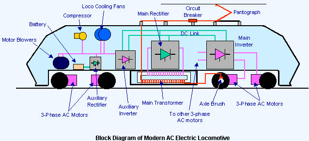 What is an Electric Locomotive Systems and their Types in India?