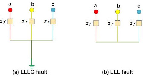 What are the Different Types of Faults in Electrical Power Systems?