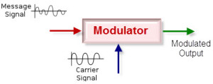 Modulation in communication system