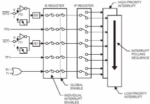 Interrupt structure of 8051 microcontroller