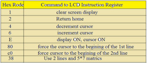 LCD Display Commands