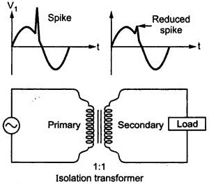 Know More about Electrical Isolation Transformers and Auto Transformer