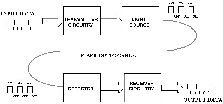 Working of Fiber optic communication