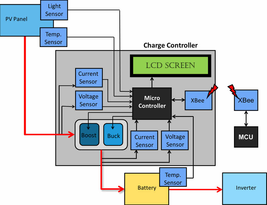 Photovoltaic MPPT Charge Controller