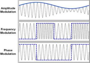 Types of Analog Modulation