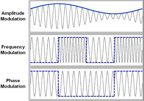 Different Types of Modulation Techniques in Communication