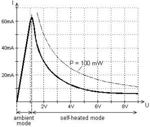 Current\Voltage characteristics