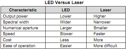LED vs Laser Diodes