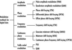 Types of Digital Modulation