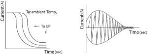 Current \Time characteristics
