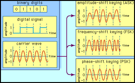 Different Types of Modulation Techniques in Communication Systems