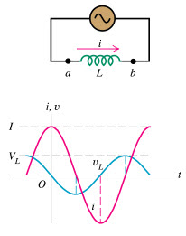AC Circuit with Inductors
