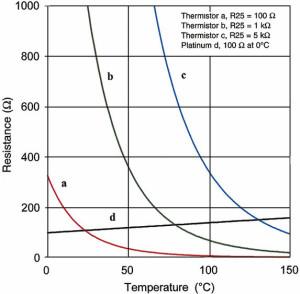 Resistance-Temperature Characteristics