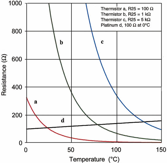 Introduction to Thermistor Types with its Workings and