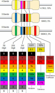 Resistor Color Code Calculation